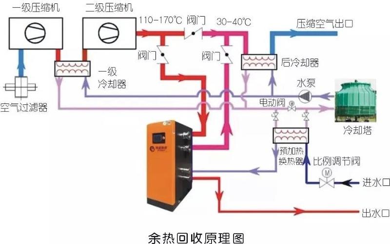 余热回收图